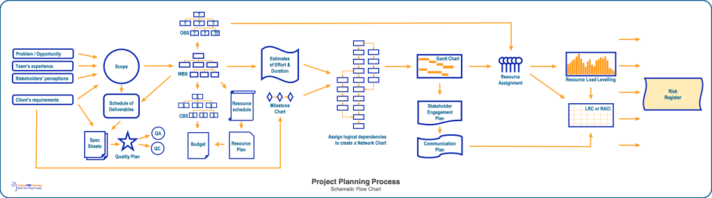 Project Planning Process: Schematic Flow ChartProject Planning Process: Schematic Flow Chart