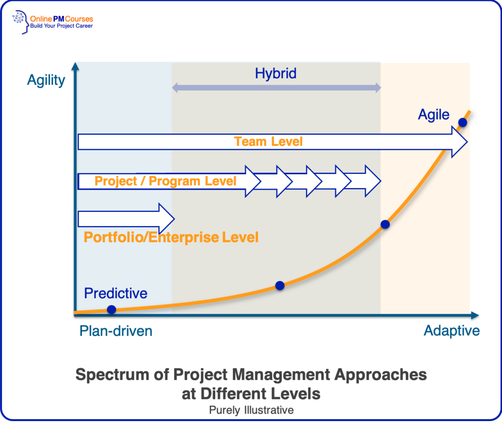 Spectrum of Project Management Approaches at Different Levels: Agile vs Waterfall