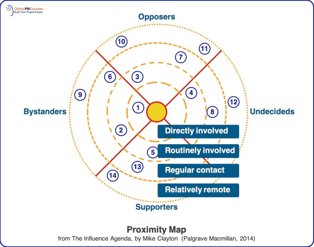 Stakeholder Leadership - Proximity Map