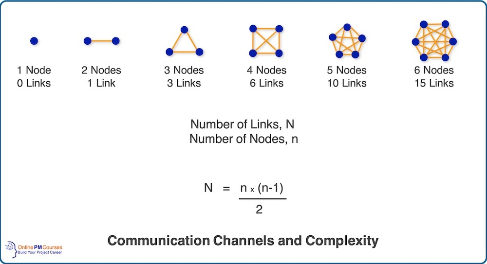 Communication Channels and Complexity