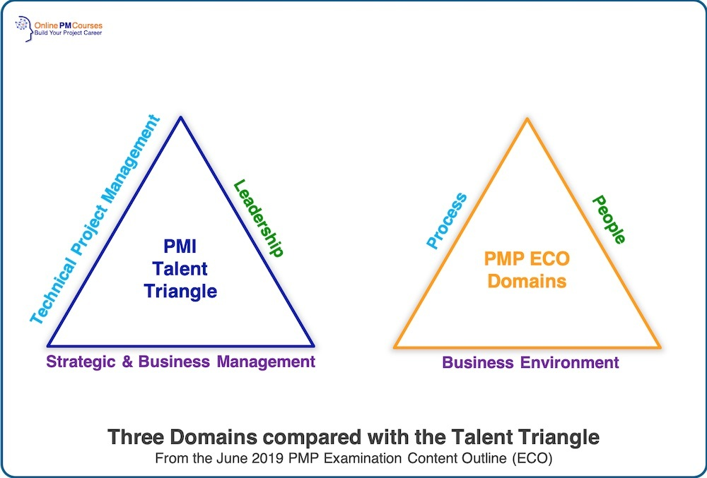 PMP Domains compared to the PMI Talent Triangle
