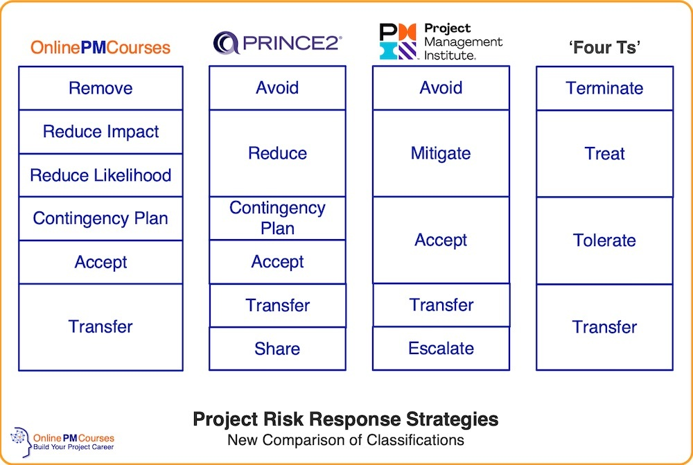 Project Risk Response Strategies - New Comparison