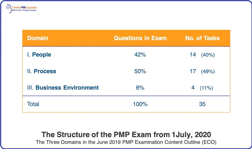 The Structure of the PMP Exam from 1July 2020