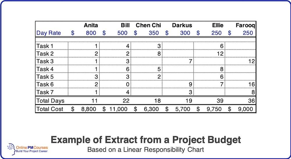Example Extract from a Project Budget LRC