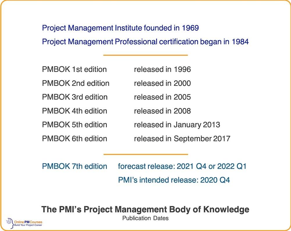 Publication Dates for PMI PMBOK Guide
