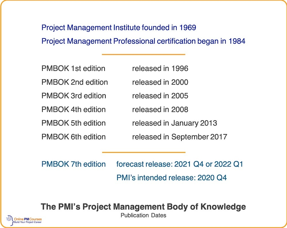 Publication Dates for PMI PMBOK Guide