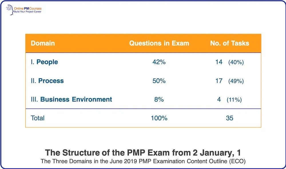 The Structure of the PMP Exam from 2 Jan 2020