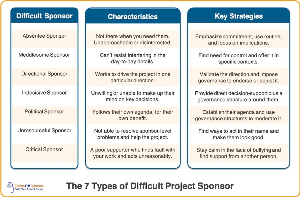 7 Types of Difficult Project Sponsor