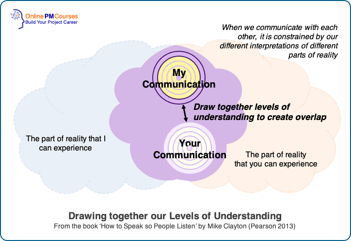 Effective Speaking - Drawing together Our Levels of Understanding