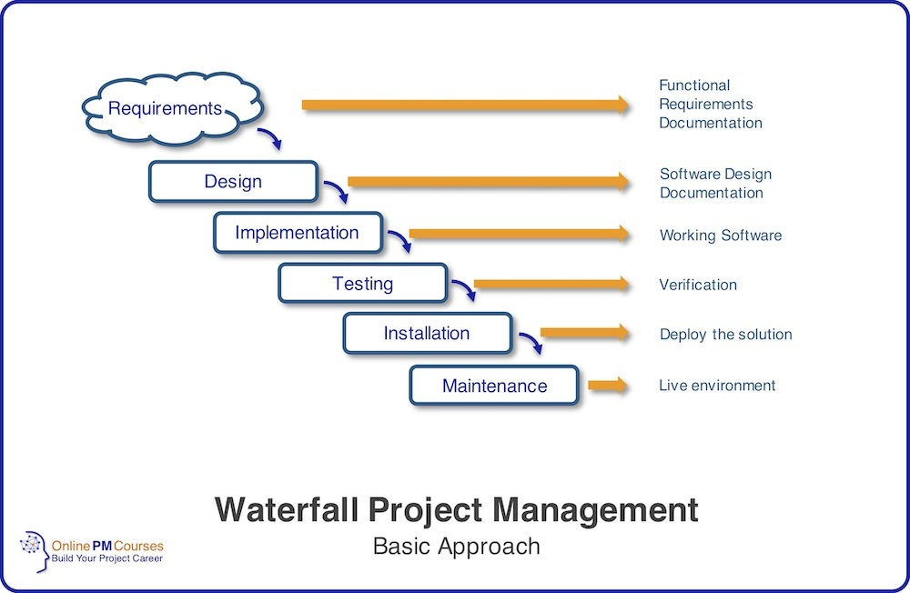 Waterfall Project Management - Basic Approach