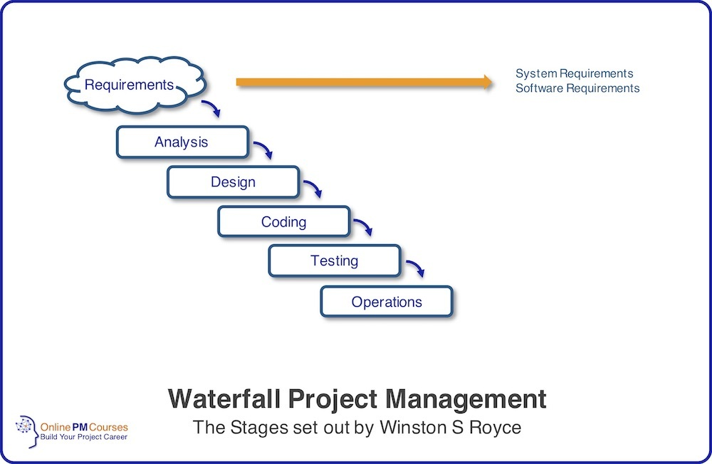 Waterfall Project Management - Winston Royce Stages
