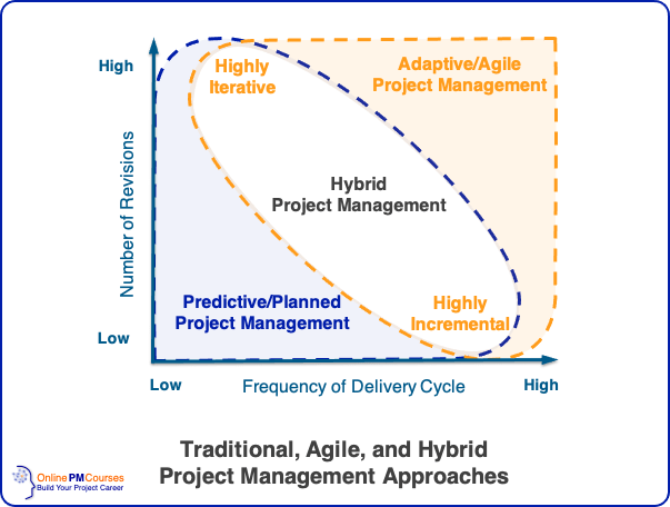 Traditional, Agile, and Hybrid Project Management Approaches