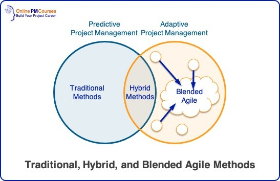 Traditional, Hybrid, and Blended Agile Methods