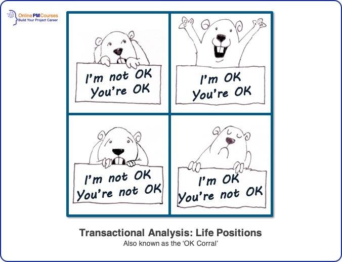 Transactional Analysis - Life Positions - OK Corral