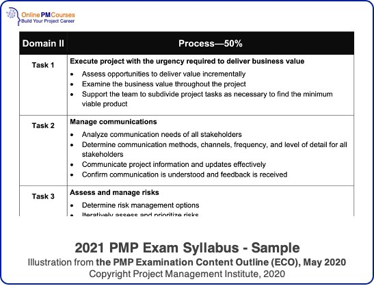 2021 PMP Exam Syllabus - sample