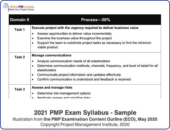 2021 PMP Exam Syllabus - sample