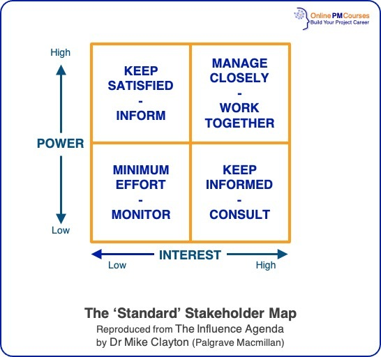 The 'Standard' Stakeholder Map