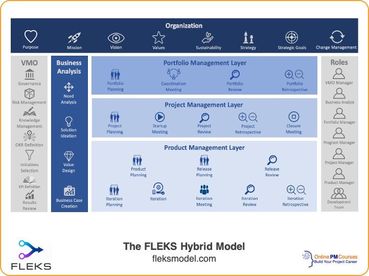 The FLEKS Hybrid Model