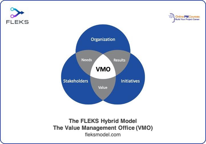 The FLEKS Model Value Management Office (VMO)