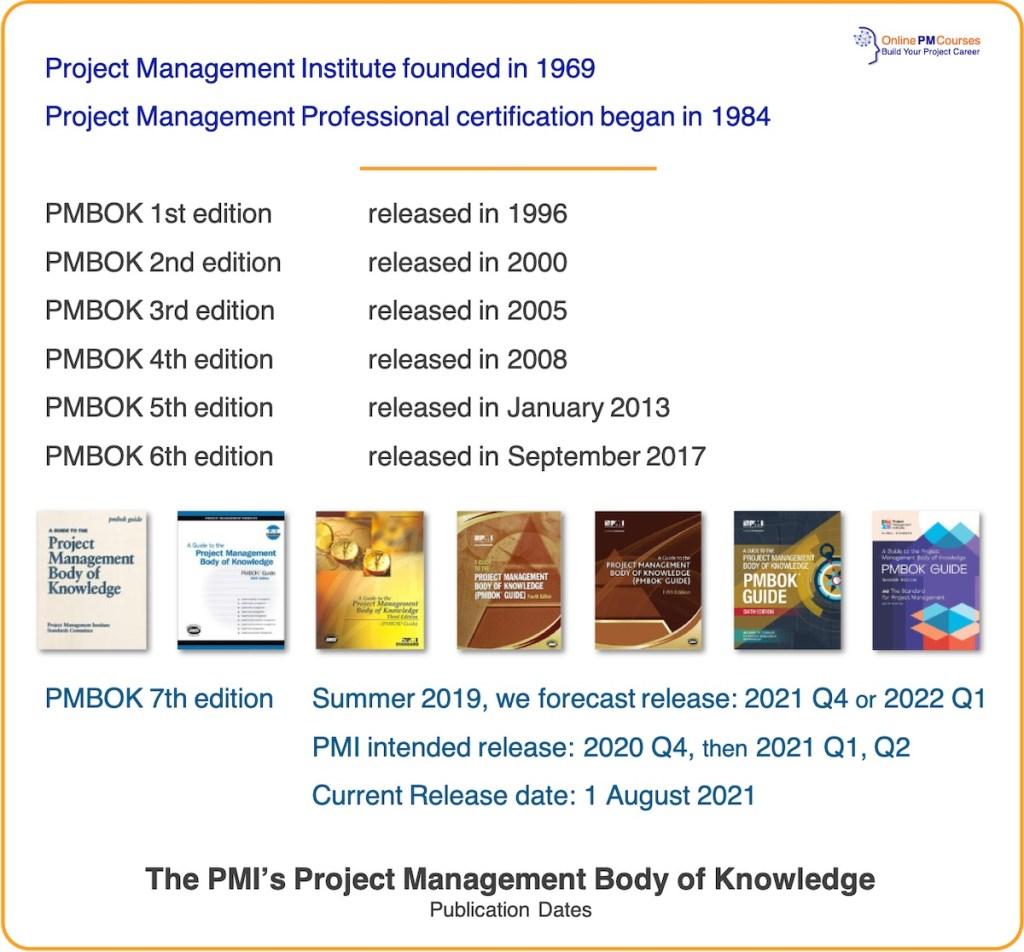 PMBOK Release Dates: Publication Dates for PMI PMBOK Guide