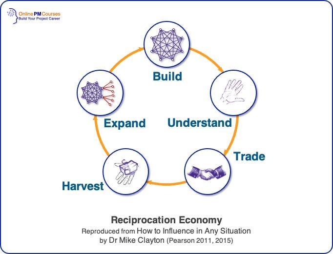 Reciprocation Economy