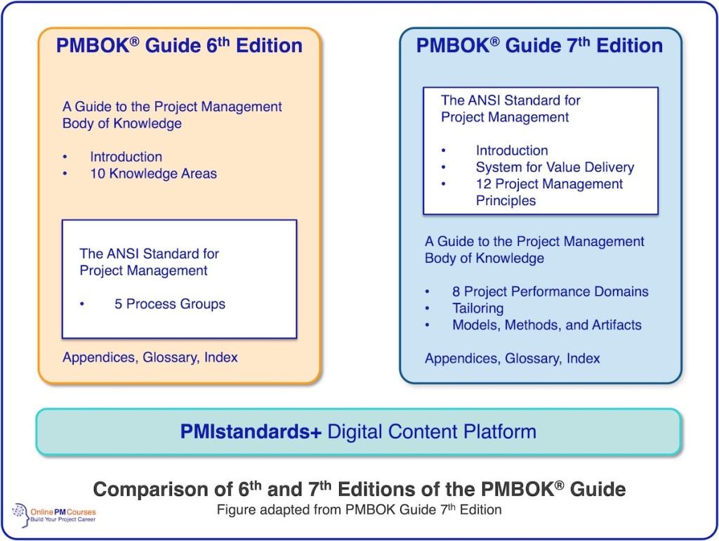 Comparison of PMBOK 6 and PMBOK 7