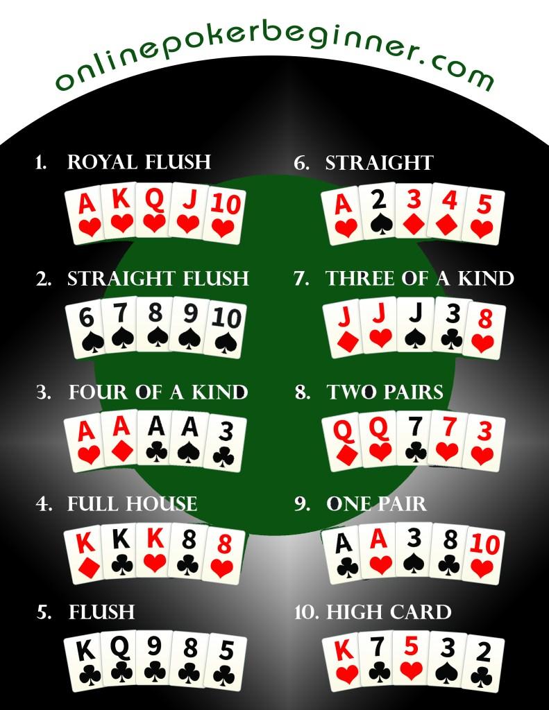 poker hand ranking photo