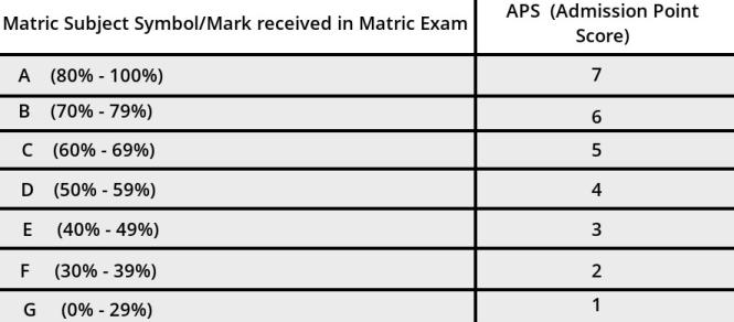 UNISA Admission Point Score (APS) 2022-2023