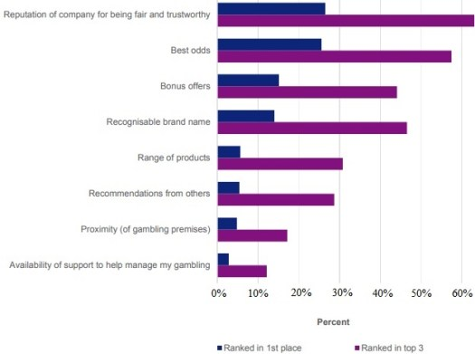 Factors influencing gamblers in their choice of operator