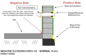 waterproofing-detail-basement-wall-cementitious-membrane-internal-negative-pressure, cementitious waterproofing solutions