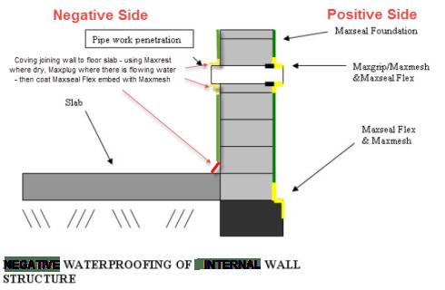 waterproofing-detail-basement-wall-cementitious-membrane-internal-negative-pressure