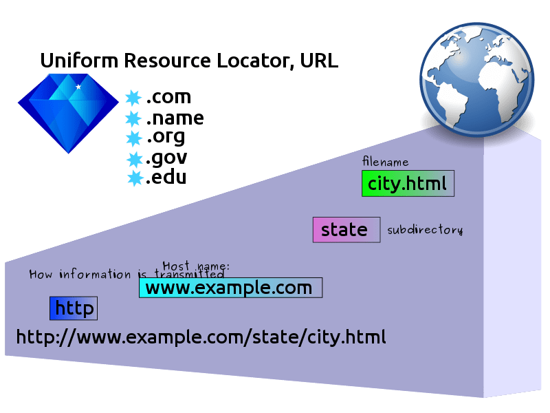 You are currently viewing URL Full Form in Hindi   URL का Full Form क्या हैं?