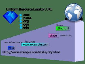URL Full Form in Hindi