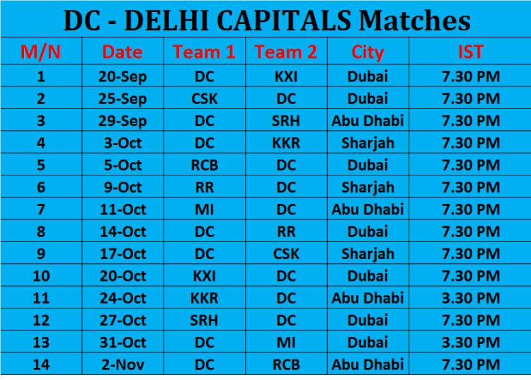 DELHI CAPITALS Matches
