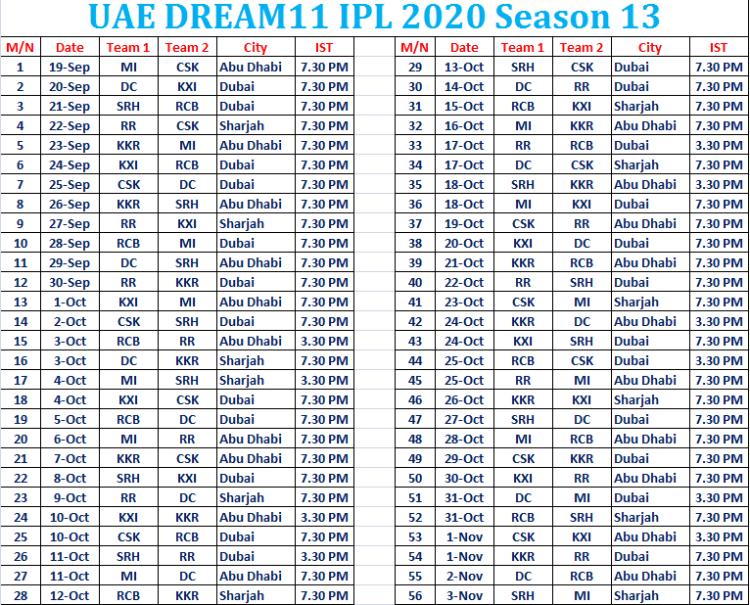 Dream11 IPL 2020 UAE Schedule, TV channels, OTT, Points table