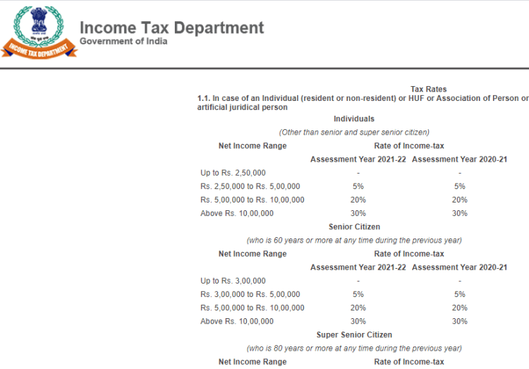 Income tax rate slabs for FY 19-20 and FY 20-21