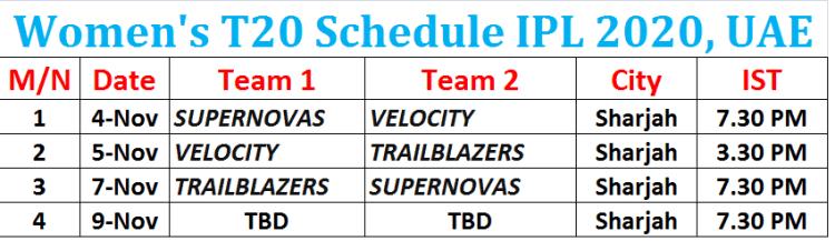 Women's T20 Schedule IPL 2020 UAE