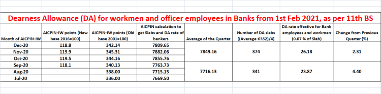 Dearness Allowance (DA) for workmen and officer employees in banks from 01.02.2021, as per 11th bipartite settlement