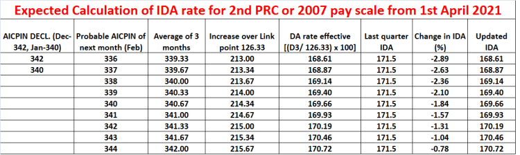 Expected Calculation of IDA rate for 2nd PRC or 2007 pay scale from 1st April 2021