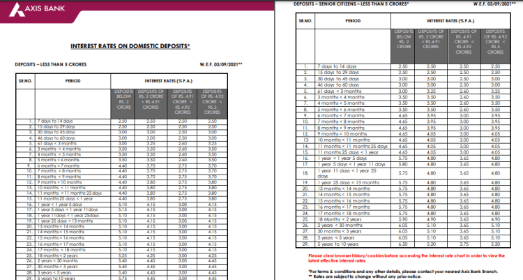 Axis bank FD interest rates revision wef 03.09.2021