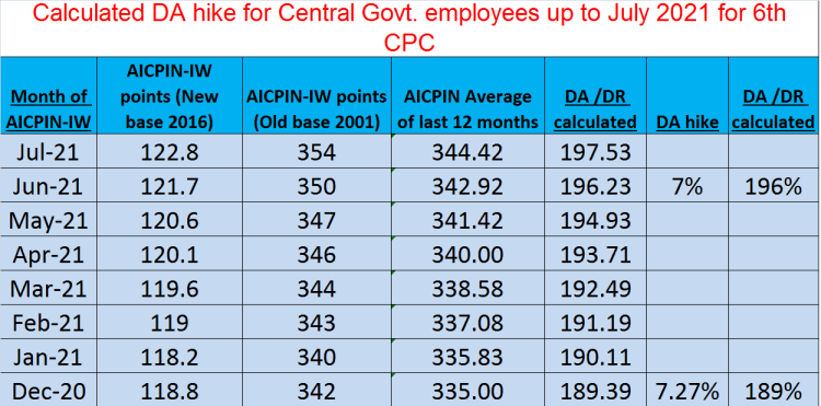 Calculated DA hike for Central Govt. employees for 6th CPC up to July 2021