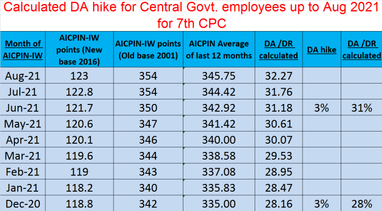 Calculated DA hike for Central Govt. employees for 7th CPC up to August 2021