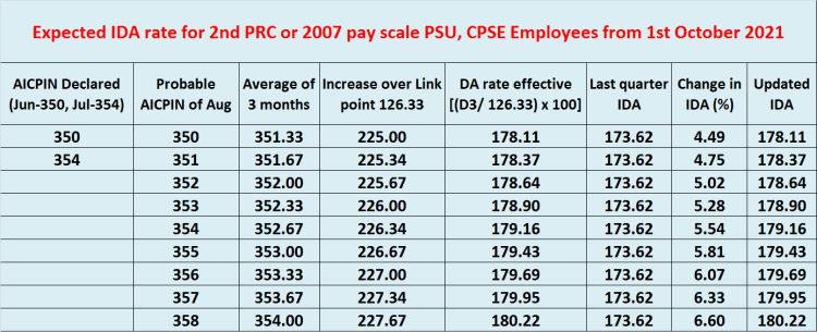 Calculation of IDA rate for 2nd PRC or 2007 pay scale from 1st October 2021