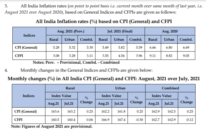 Retail Inflation rate, CPI, CFPI data for Aug 2021 in comparison to last month and last year