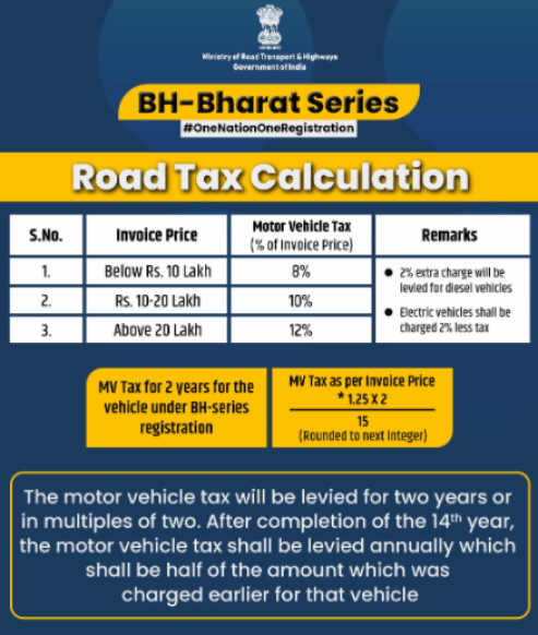Calculation of Motor vehicle tax for BH-series registration