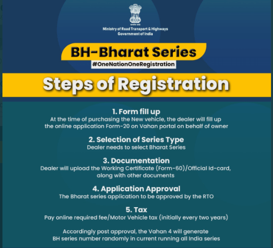 Steps to apply online for BH-series registration for new vehicle