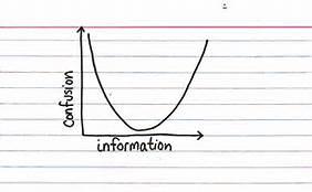 confusion-iii