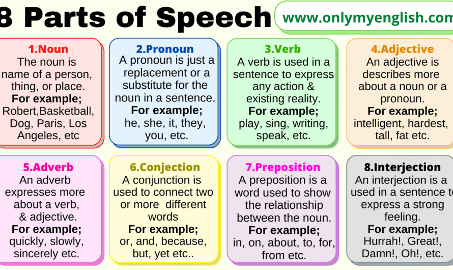 Parts of Speech Types & Examples