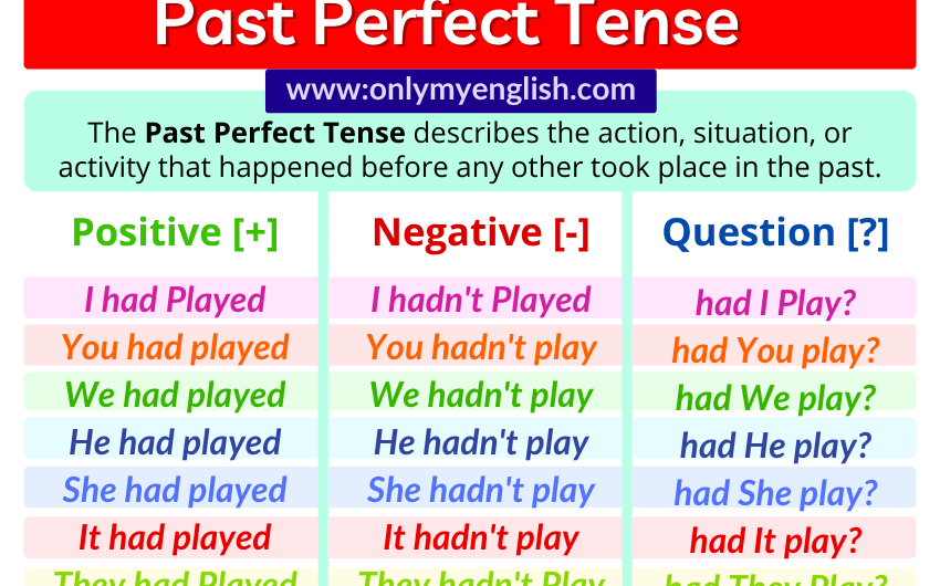 Past Perfect Tense: Definition, Examples, Formula & Rules