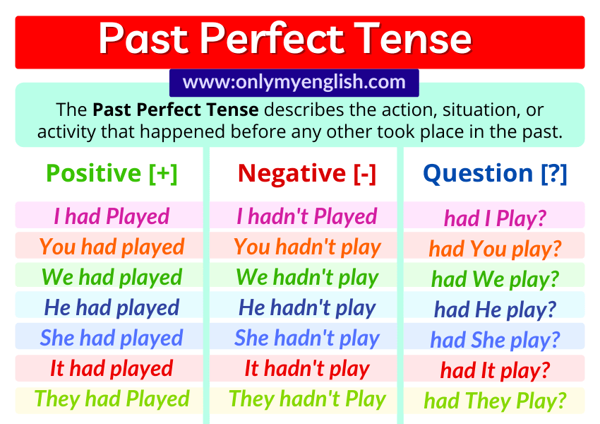 past perfect tense structure and examples